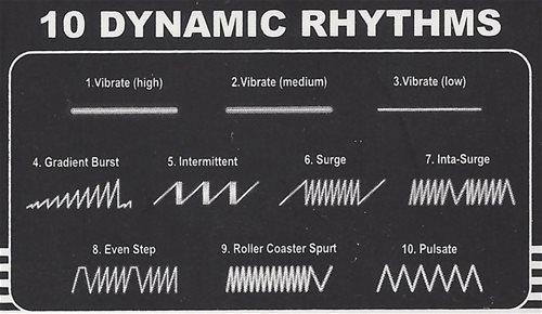 10 Dynamic Rhythms